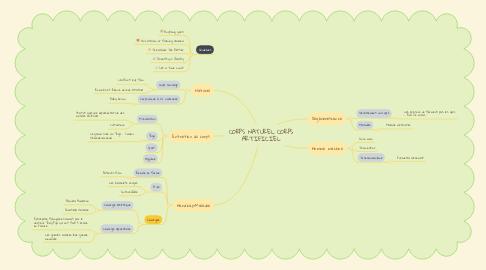 Mind Map: CORPS NATUREL CORPS ARTIFICIEL