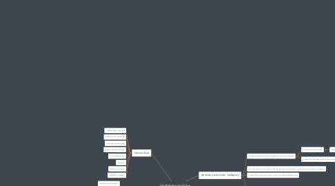 Mind Map: Les théories implicites