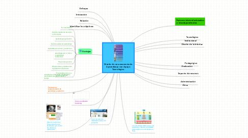 Mind Map: Diseño de una secuencia de Aprendizaje con Apoyo Tecnológico