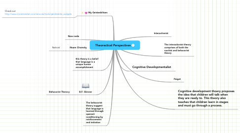 Mind Map: Theorectical Perspectives