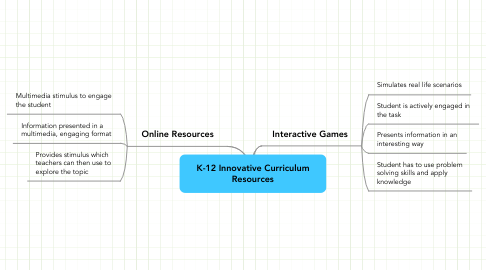 Mind Map: K-12 Innovative Curriculum Resources
