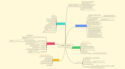 Mind Map: Iron Deficiency Anemia