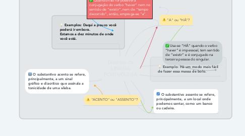 Mind Map: Duvidas da LINGUÁ PORTUGUESA