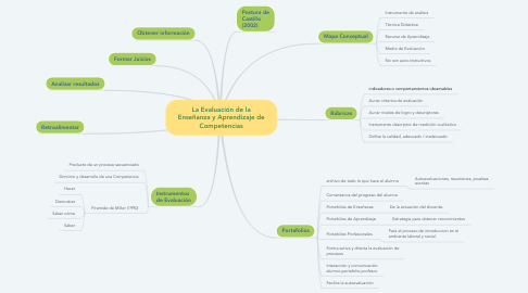Mind Map: La Evaluación de la Enseñanza y Aprendizaje de Competencias
