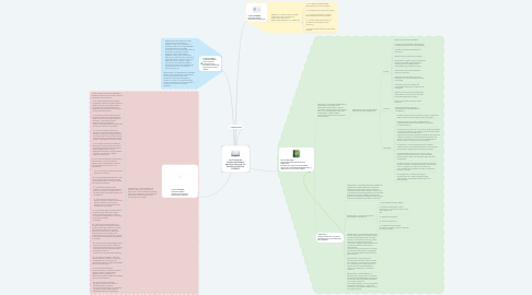 Mind Map: Ley Federal de Responsabilidades Administrativas de los Servidores Públicos (LFRASP)
