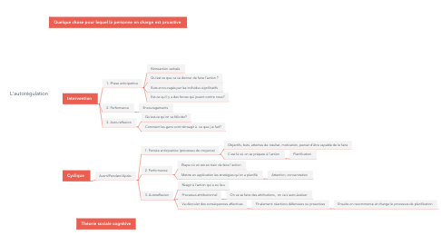 Mind Map: L'autorégulation