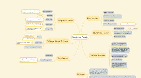 Mind Map: Pernicious Anemia