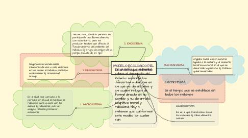 Mind Map: MODELO ECOLÓGICO DEL DESARROLLO HUMANO