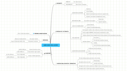 Mind Map: LIBRO UNICO DEL LAVORO
