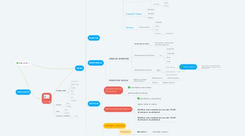 Mind Map: APLICACIÓN