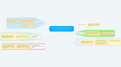 Mind Map: EDIX ANDY MACIAS MENDOZA ----TEMA: MODELOS SOCIOECONÓMICOS POLÍTICOS QUE PREDOMINAN EN EL MUNDO----