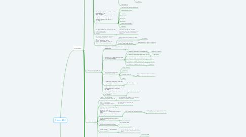 Mind Map: Анализ ВДС