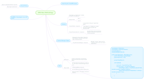Mind Map: ARKit Basic Methodology