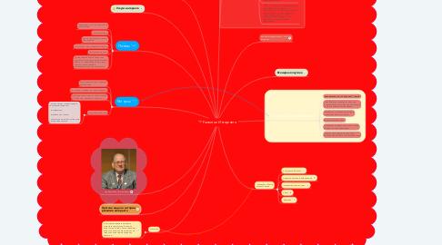 Mind Map: Развитие Интернета