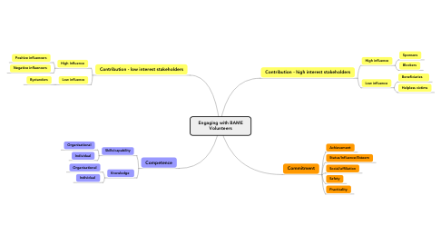 Mind Map: Engaging with BAME Volunteers
