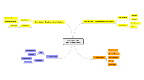Mind Map: Volunteers with mental health needs