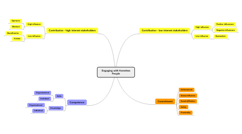 Mind Map: Engaging with Homeless People