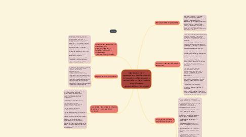 Mind Map: Организация и проведения мероприятий по защите работающих и населения от негативных воздействий чрезвычайных ситуаций