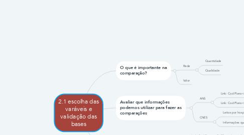 Mind Map: 2.1 escolha das varáveis e validação das bases