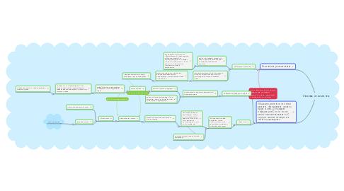 Mind Map: Звонок от клиента