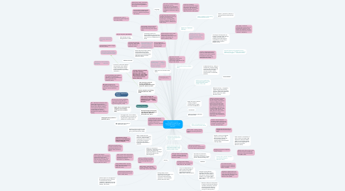 Mind Map: The impact of touch technology or ipads on the emergent literacy in early learners?