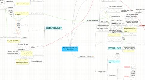 Mind Map: Devolvendo a mágica ao design: dofetichismo do objeto à semântica doproduto e além