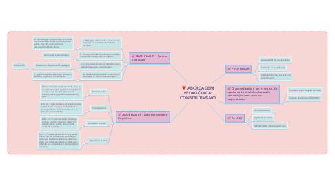 Mind Map: ABORDAGEM PEDAGÓGICA: CONSTRUTIVISMO