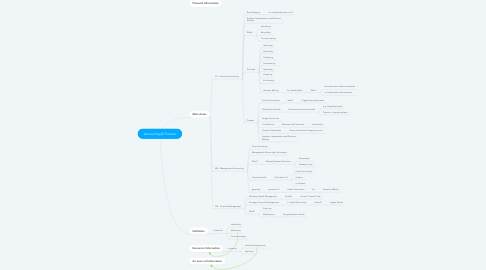 Mind Map: Accounting & Finance