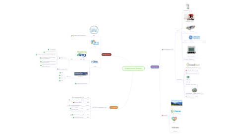 Mind Map: Apps: Overview