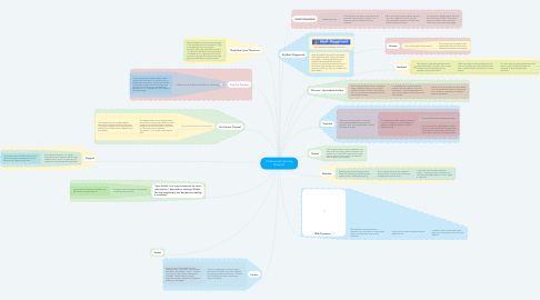 Mind Map: Professional Learning Network