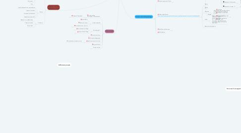 Mind Map: Thèmes CSE