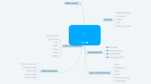 Mind Map: RRHH
