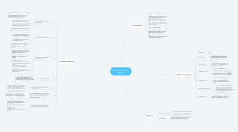 Mind Map: Código de ética del  contador
