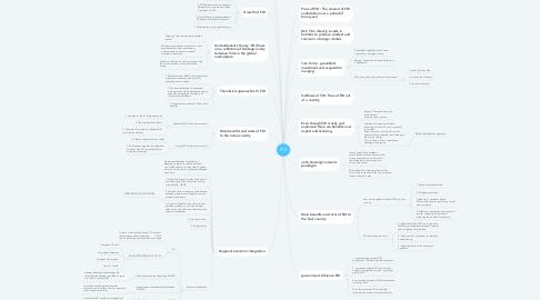 Mind Map: FDI