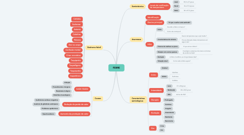 Mind Map: FEBRE