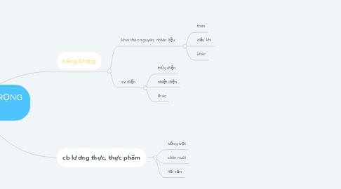 Mind Map: CÔNG NGHIỆP TRỌNG ĐIỂM
