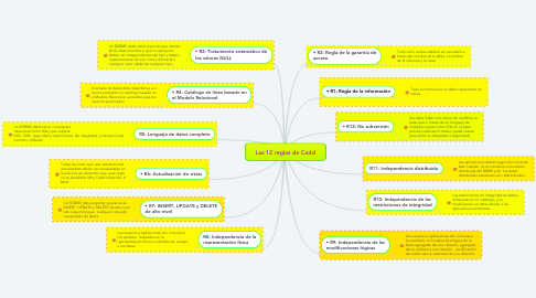 Mind Map: Las 12 reglas de Codd