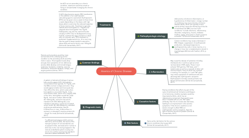Mind Map: Anemia of Chronic Disease