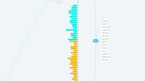 Mind Map: Physics
