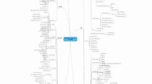 Mind Map: VenW intranet (versie 1.9 -  9-10-2008)