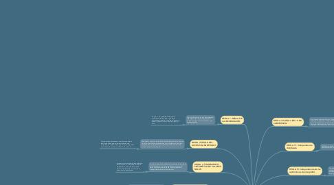 Mind Map: LAS 12 REGLAS DE CODD  DEL MODELO RELACIONAL