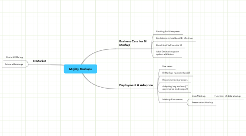 Mind Map: Mighty Mashups