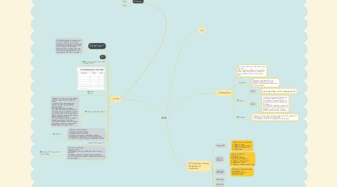 Mind Map: AMR