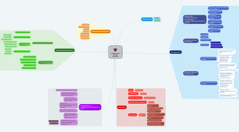 Mind Map: Современные основы обучения