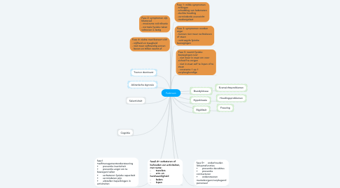 Mind Map: Parkinson