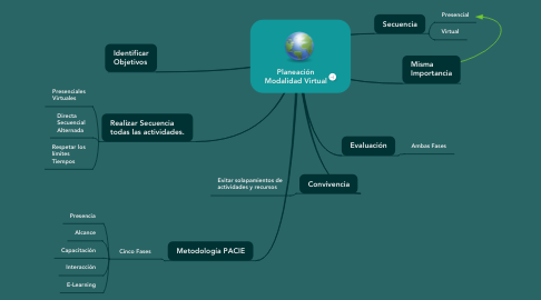 Mind Map: Planeación Modalidad Virtual