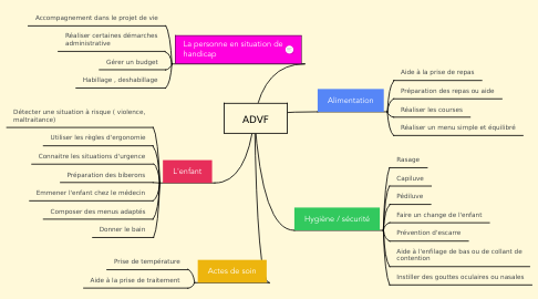 Mind Map: ADVF