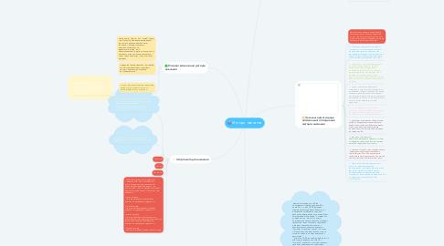 Mind Map: Методи навчання