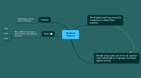 Mind Map: Medieval England