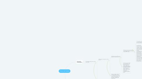 Mind Map: Câncer de Próstata